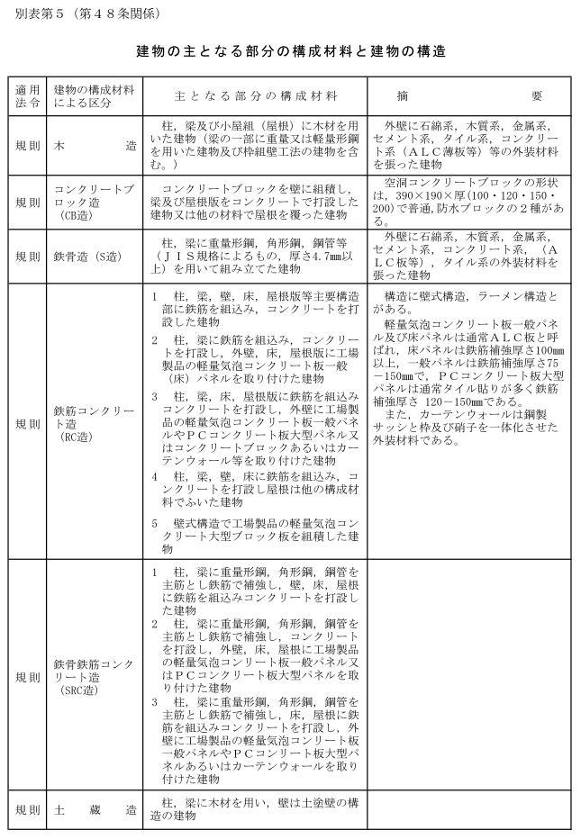 建物表題登記における構造(構成材料)の認定基準